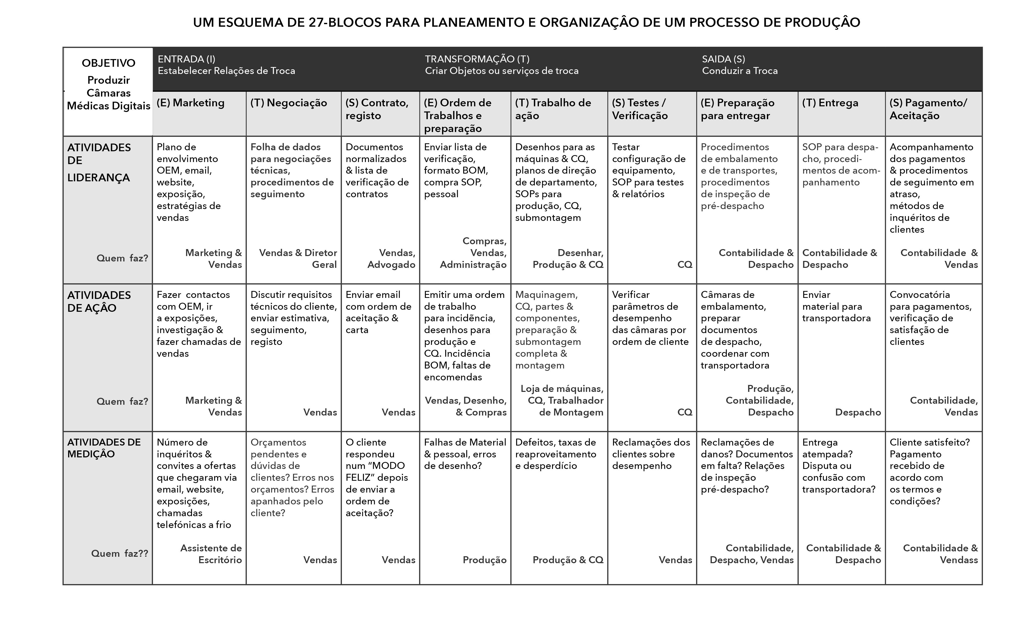 27-block Planning Chart