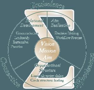 Sigma Circle Solution Logo